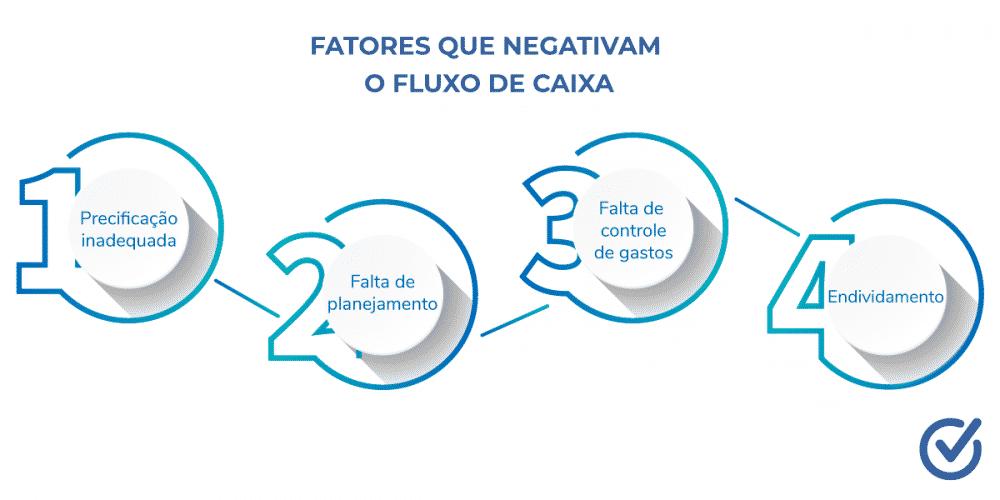 Fatores que negativam o fluxo de caixa